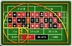 fibonacci systeem